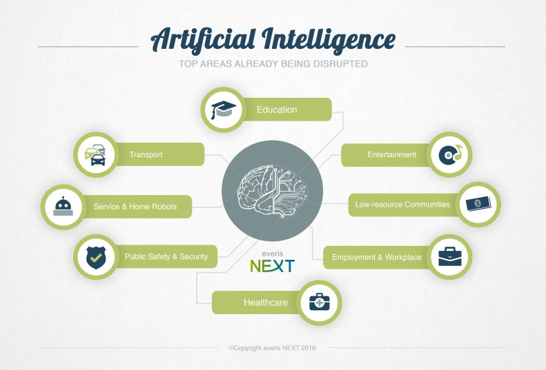 everis-NEXT-Artificial-Intelligence-Infographic-by-Virginia-Duran