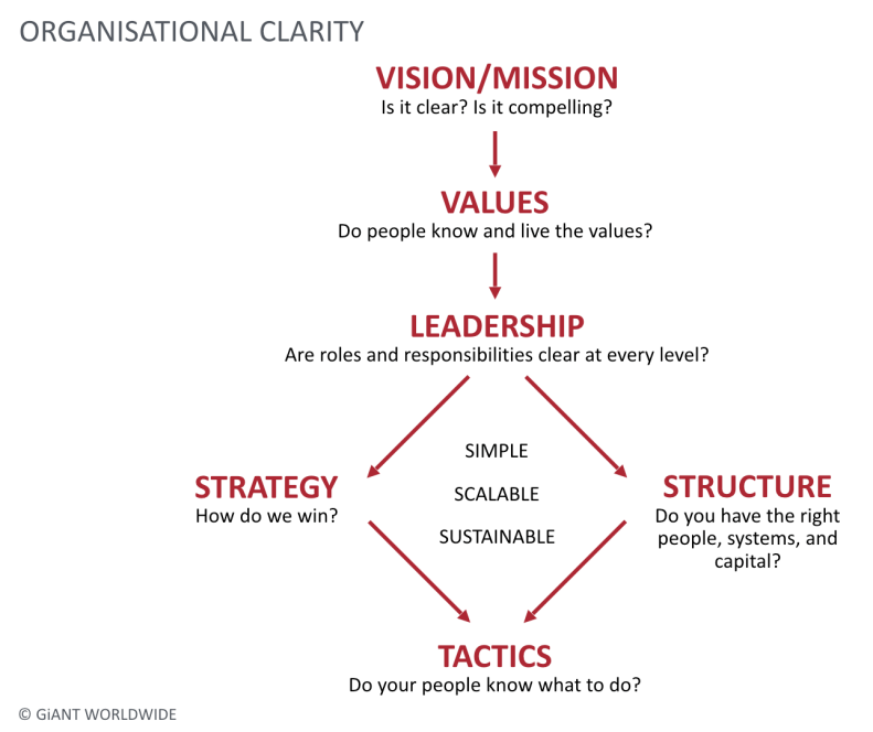 organisational-clarity-model